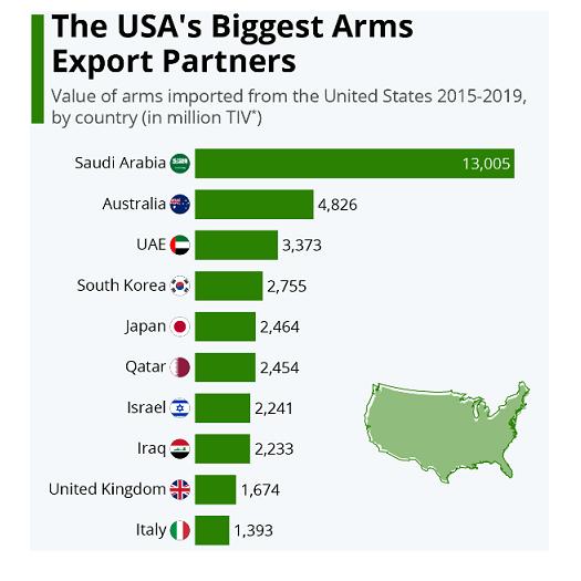 Bigest Arm Importer
