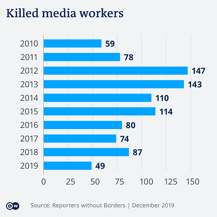 Killed Media Workers