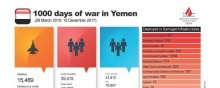 - 1000 Days of war in Yemen